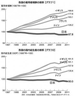 各国の雇用者報酬の推移