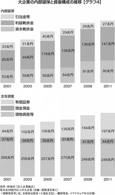 大企業の内部留保と資産構成の推移