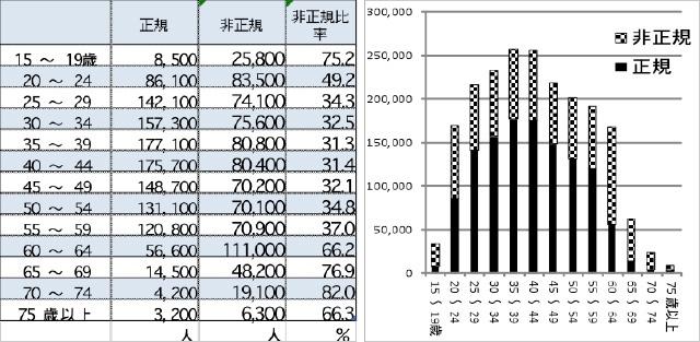福岡県の年齢別非正規比率