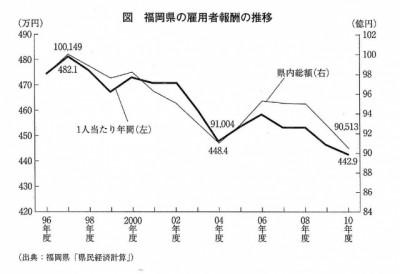 福岡県の雇用者報酬の推移