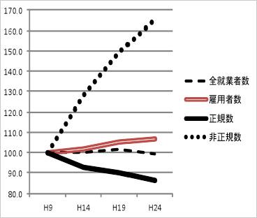 福岡県では(H9=100とした比率)