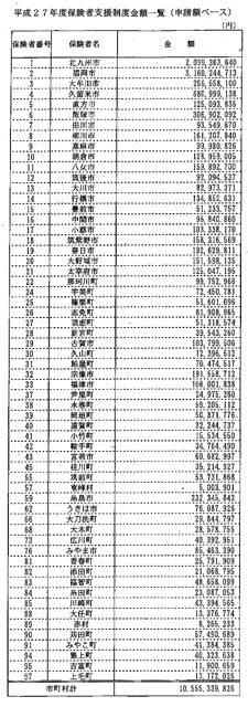 平成27年度保険者支援制度金額一覧(申請ベース)