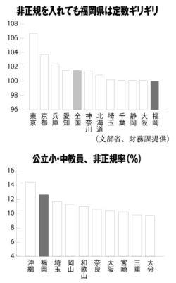 公立小・中教員、非正規率(%)