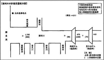 那珂川の計画流量配分図